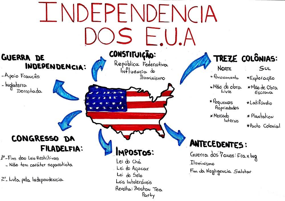 Independencia Dos Estados Unidos Mapa Mental Pesquisa Google Independencia Dos Eua Independencia Dos Estados Unidos Planejador De Estudo