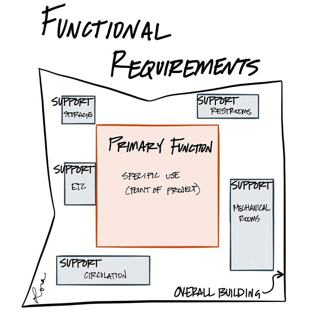 Programming Creates A List Of Functional Requirements Within The Overall Building Aresket Architecture Presentation Environmental Design Diagram Architecture