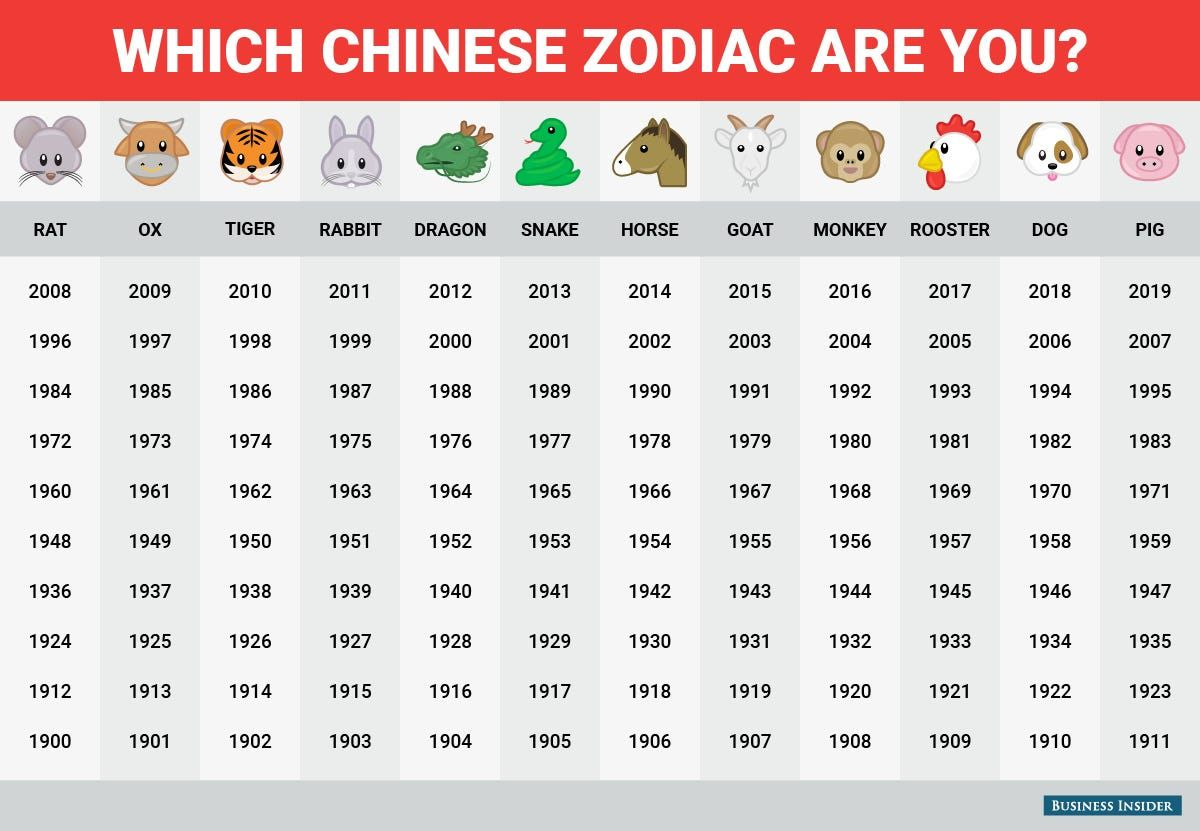 Happy Chinese New Year! This is what the Chinese zodiac