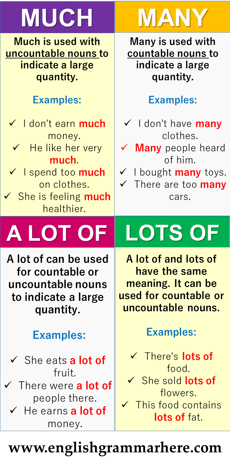 English Grammar Using Much Many A Lot Of Lots Of And Example Sentences Table Of Con In 2020 Learn English Vocabulary English Writing Skills English Vocabulary Words