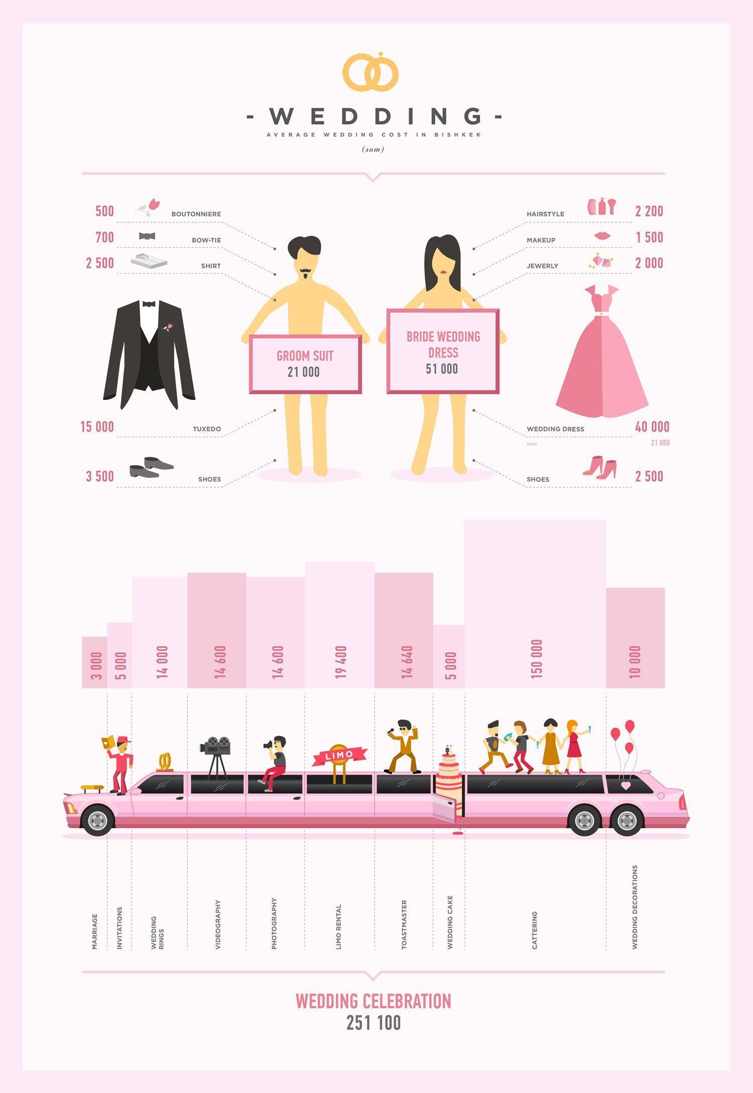 Average wedding cost in Bishkek (Bride dress and groom suit and ...