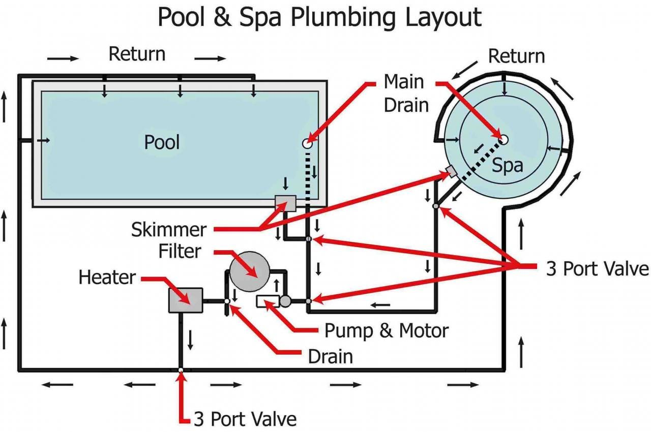 Pool       Spa    System Piping    Diagram       Pool       Spa    Plumbing Illustration Motor Filter Heater      Diagrams