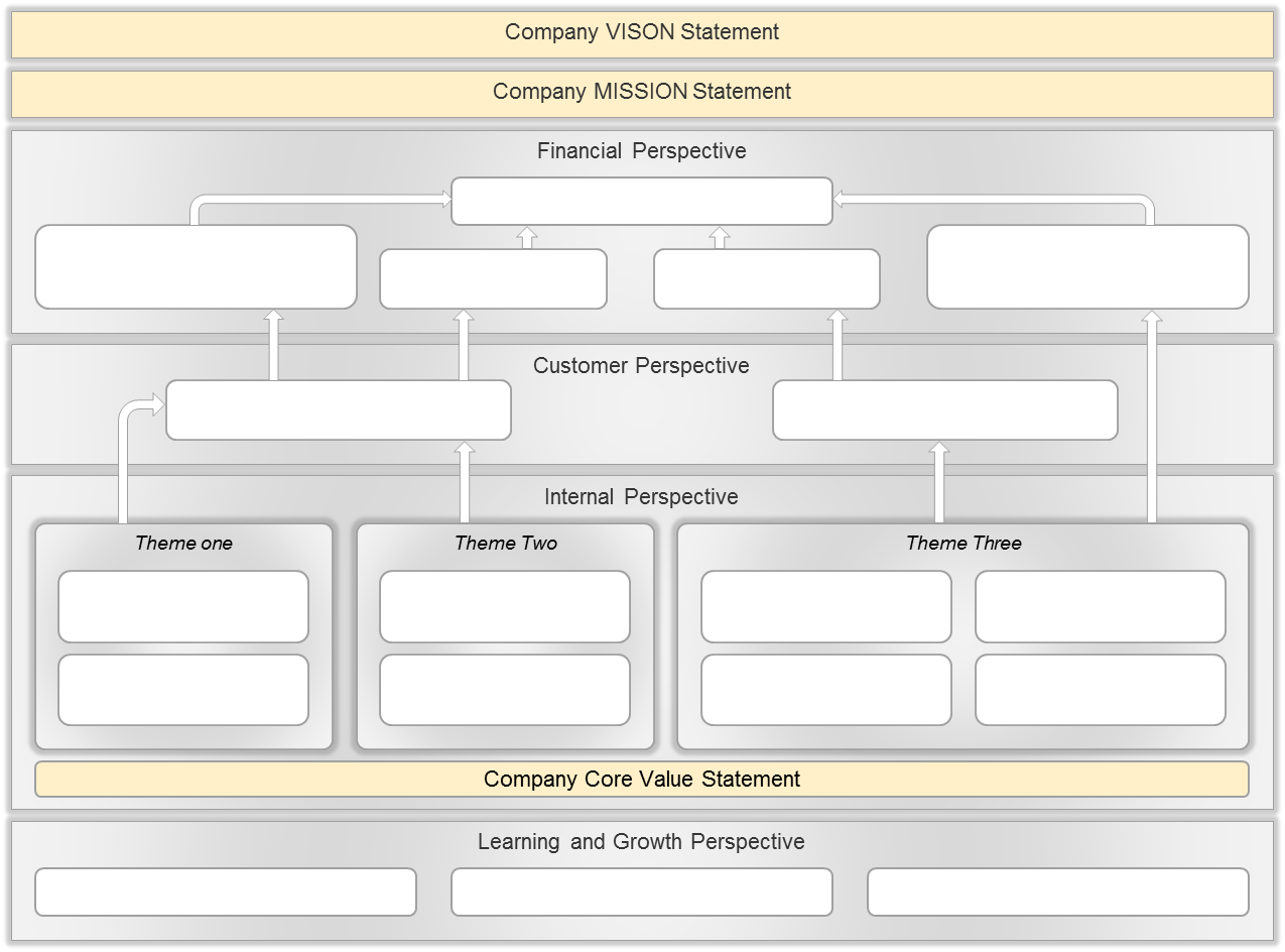 Pin By Intrafocus On Strategy Management Pinterest Strategy Map