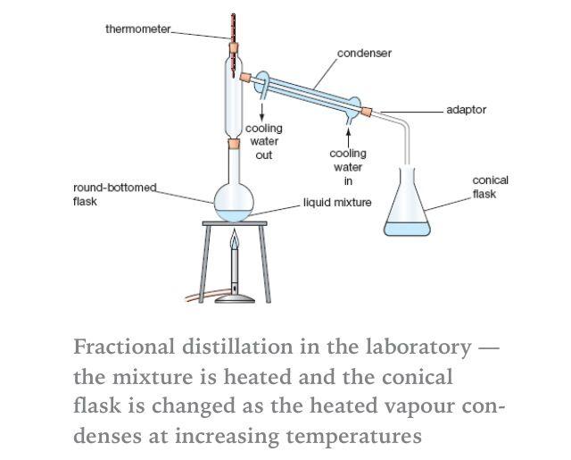 fractional distillation  cls  pinterest  chemistry fractional  fractional distillation