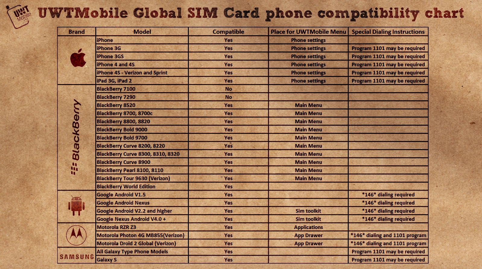 Does you smartphone compatible with our SIM card