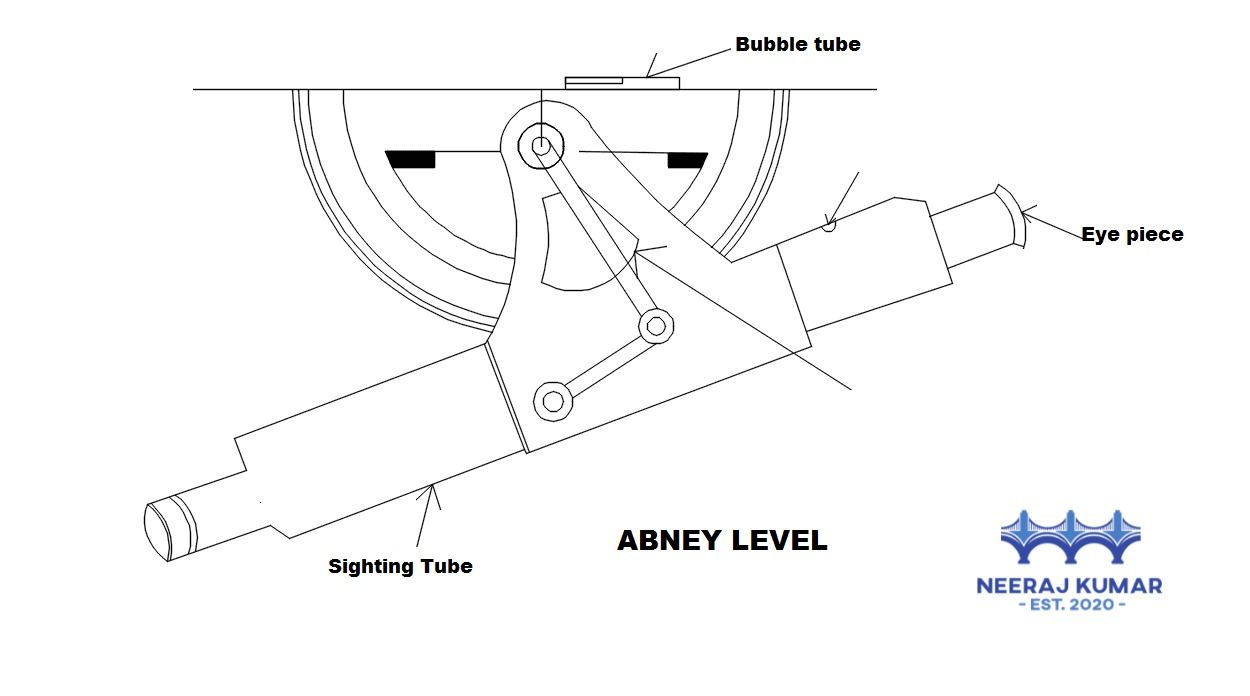 Abney Level In 2020 Knowledge Maintance Civil Engineering