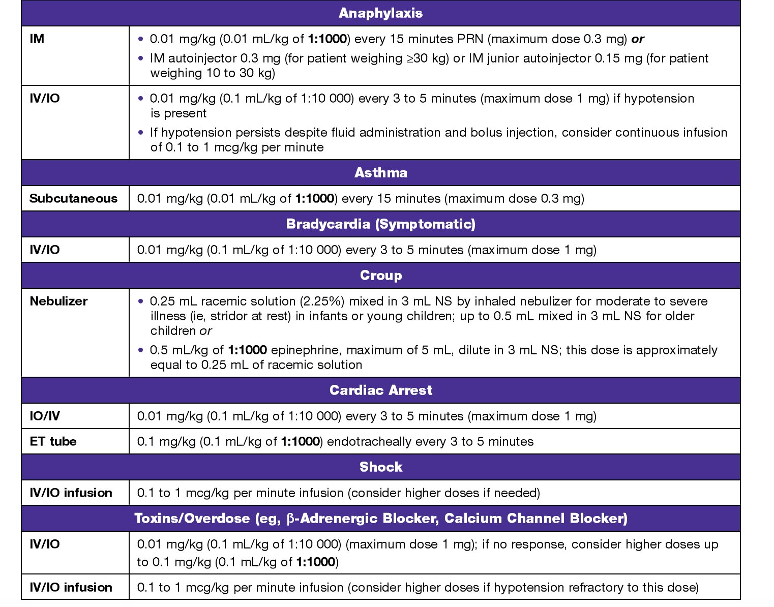 epinephrine AHA guidelines PALS Pharmacology