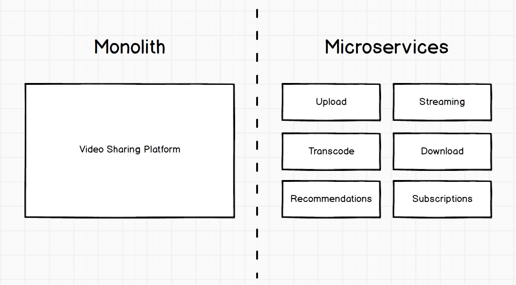 The Death of Microservice Madness in 2018 Enterprise