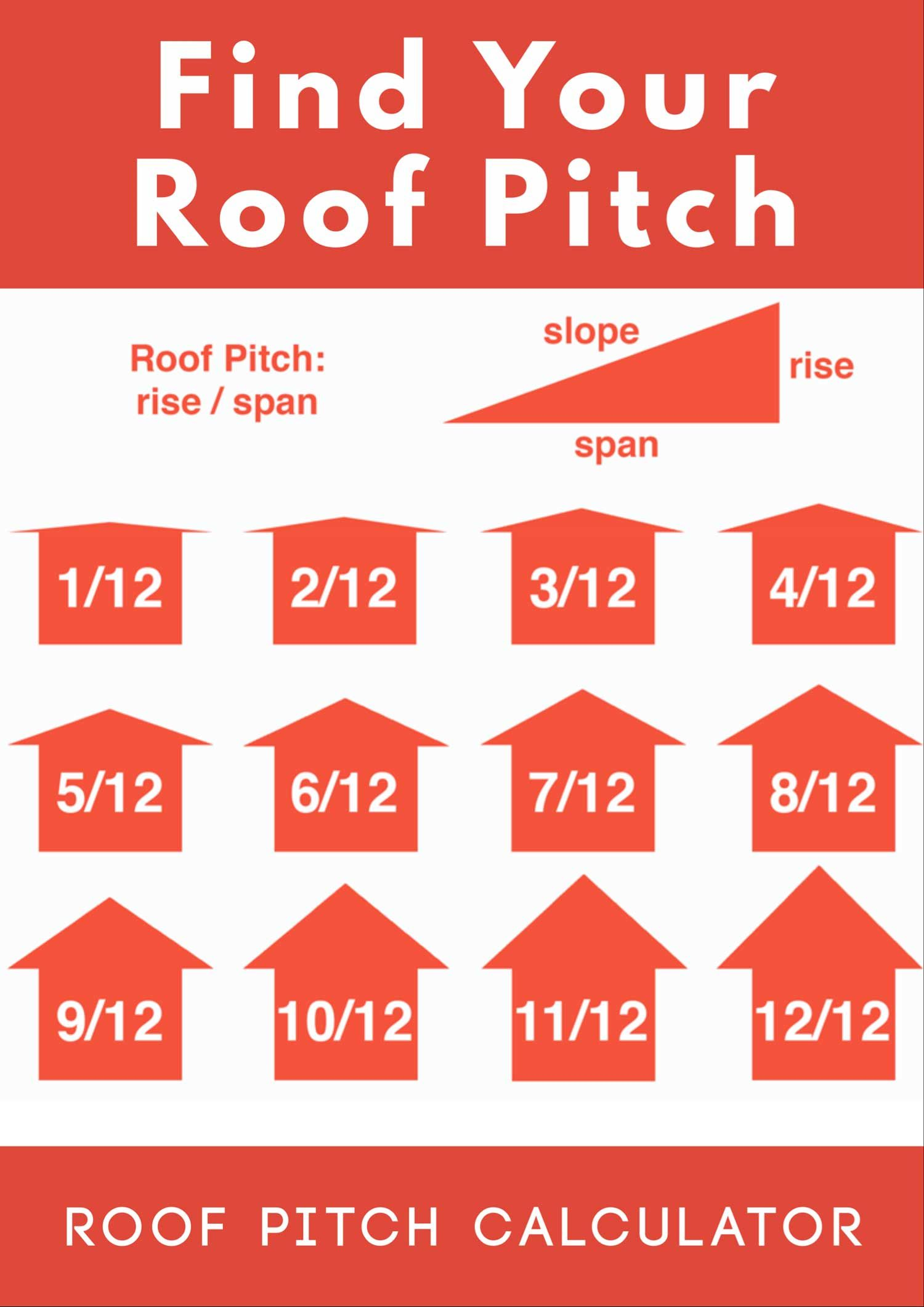 Roof Pitch Calculator Porch Roof Roof Truss Design