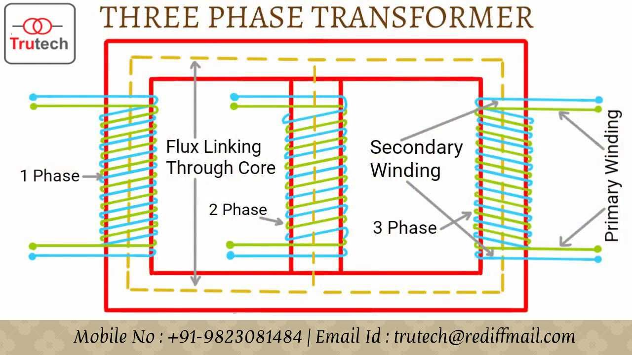 possible winding connections for a threephasetransformer three phase transformers are mainly constructed by winding [ 1280 x 720 Pixel ]