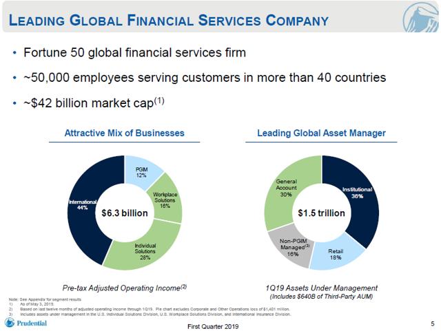 Prudential Financial An Undervalued Dividend Contender Dividend