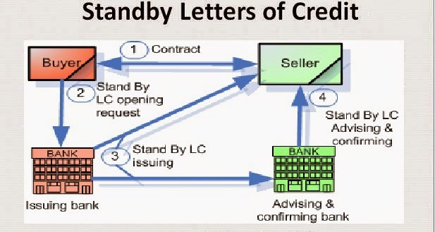 A Short Brief On Standby Letter Of Credit  Shorts