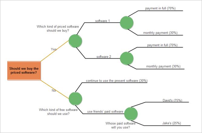 Decision Tree Entscheidungsbaum