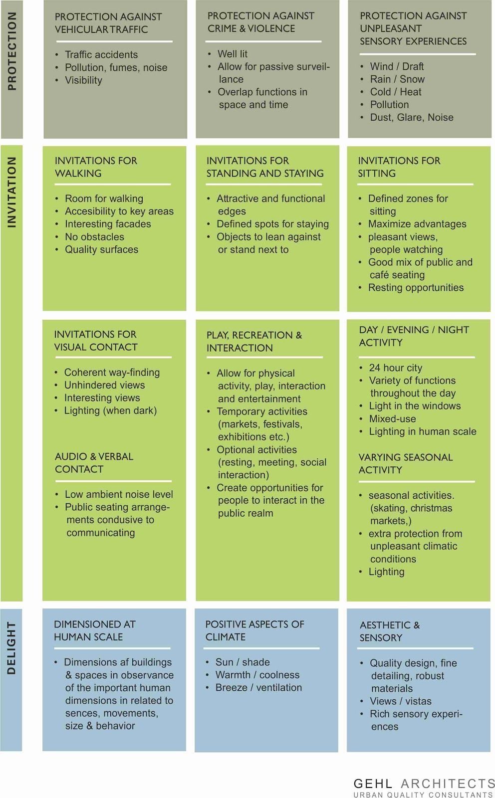Gehl Architects Checklist Of 12 Qualities That Public Spaces