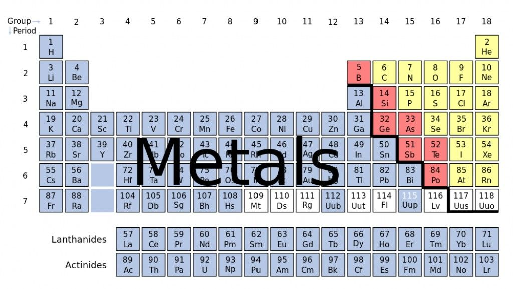 What Makes A Metal Periodic Table Of The Elements Metals Nonmetals Metalloids Periodic Table