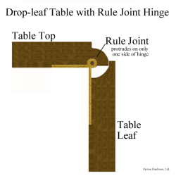 Information On Hinges For Drop Leaf Tables The Rule