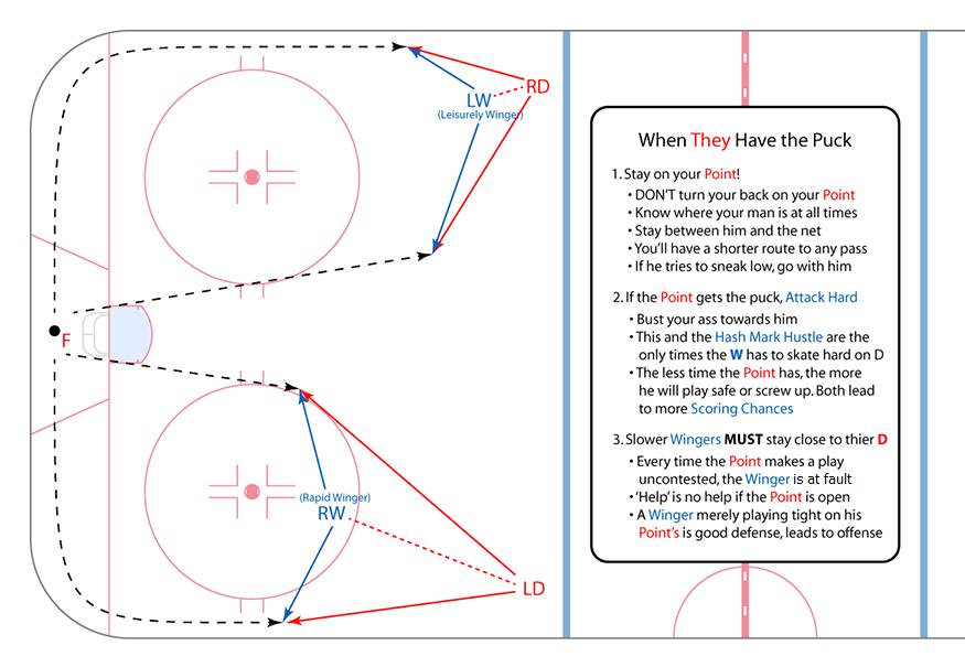 Wingers Positioning In The Defensive Zone Hockey Kids Hockey Drills Hockey Training