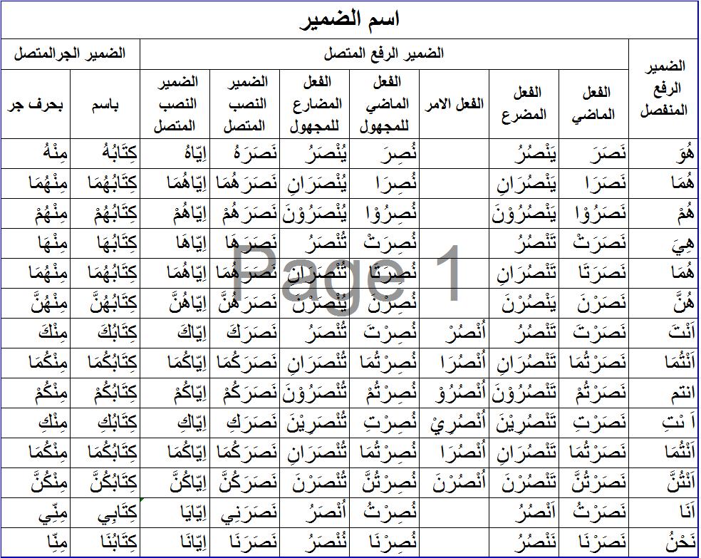 Kitab Shorof Tashrif Penelusuran Google