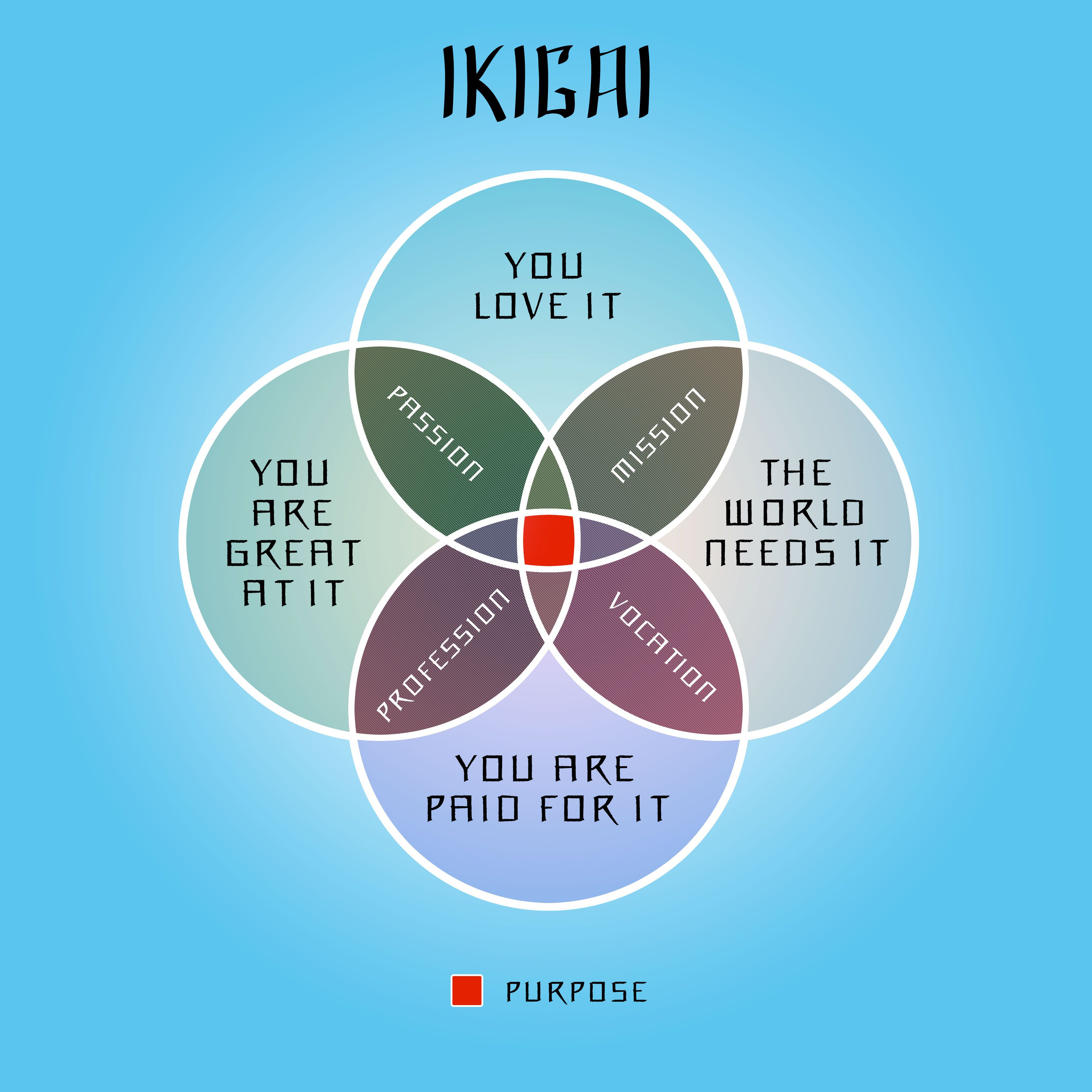 My Ikigai Find Your Passion In Life