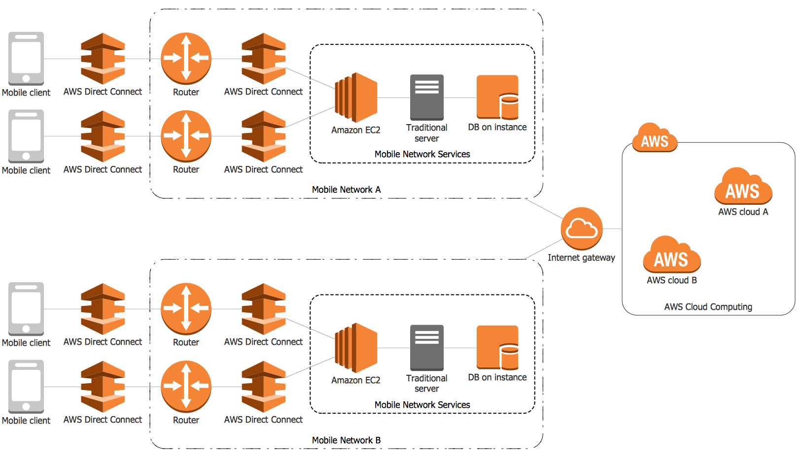 example 4 aws mobile cloud architecture this diagram was created in  [ 1633 x 928 Pixel ]