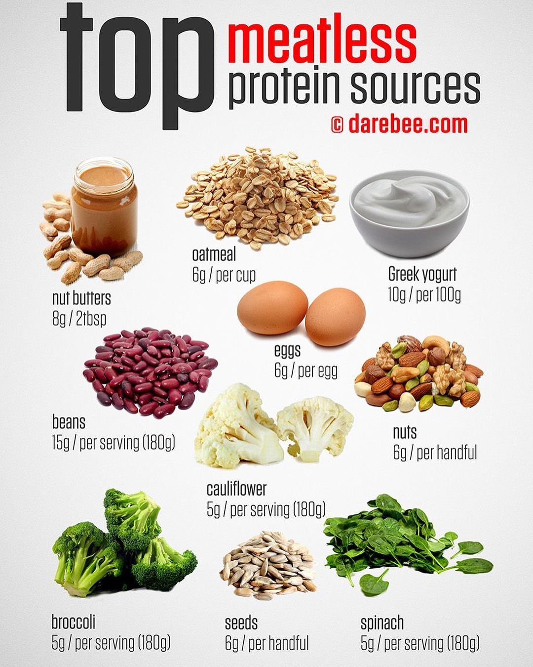 Protein on Keto. Protein is very important. Without