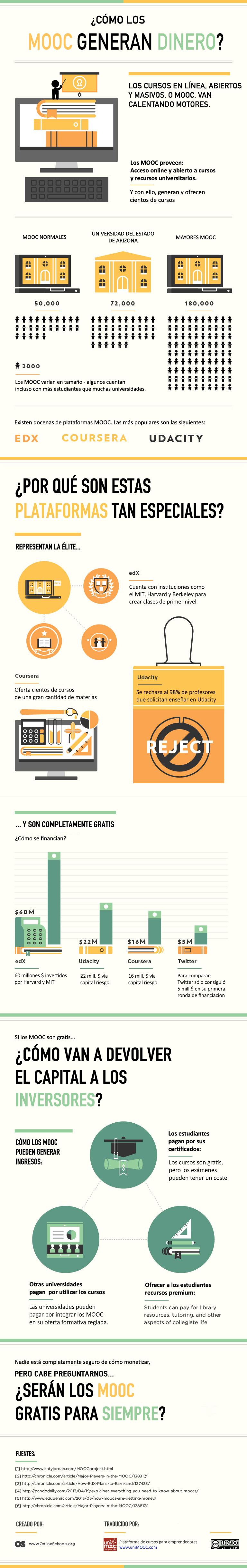 ¿Cómo los #MOOC generan dinero? #Educacion #eLearning