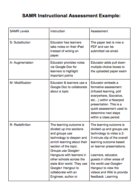 Samr Instructional Assessment Example Created By Kayla Brown Ap