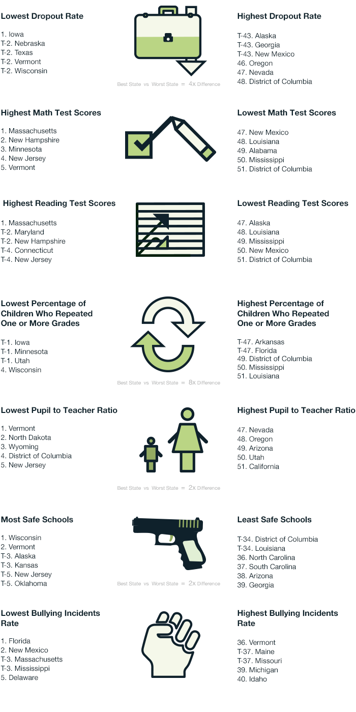US State School Standings- Socialization and Education
