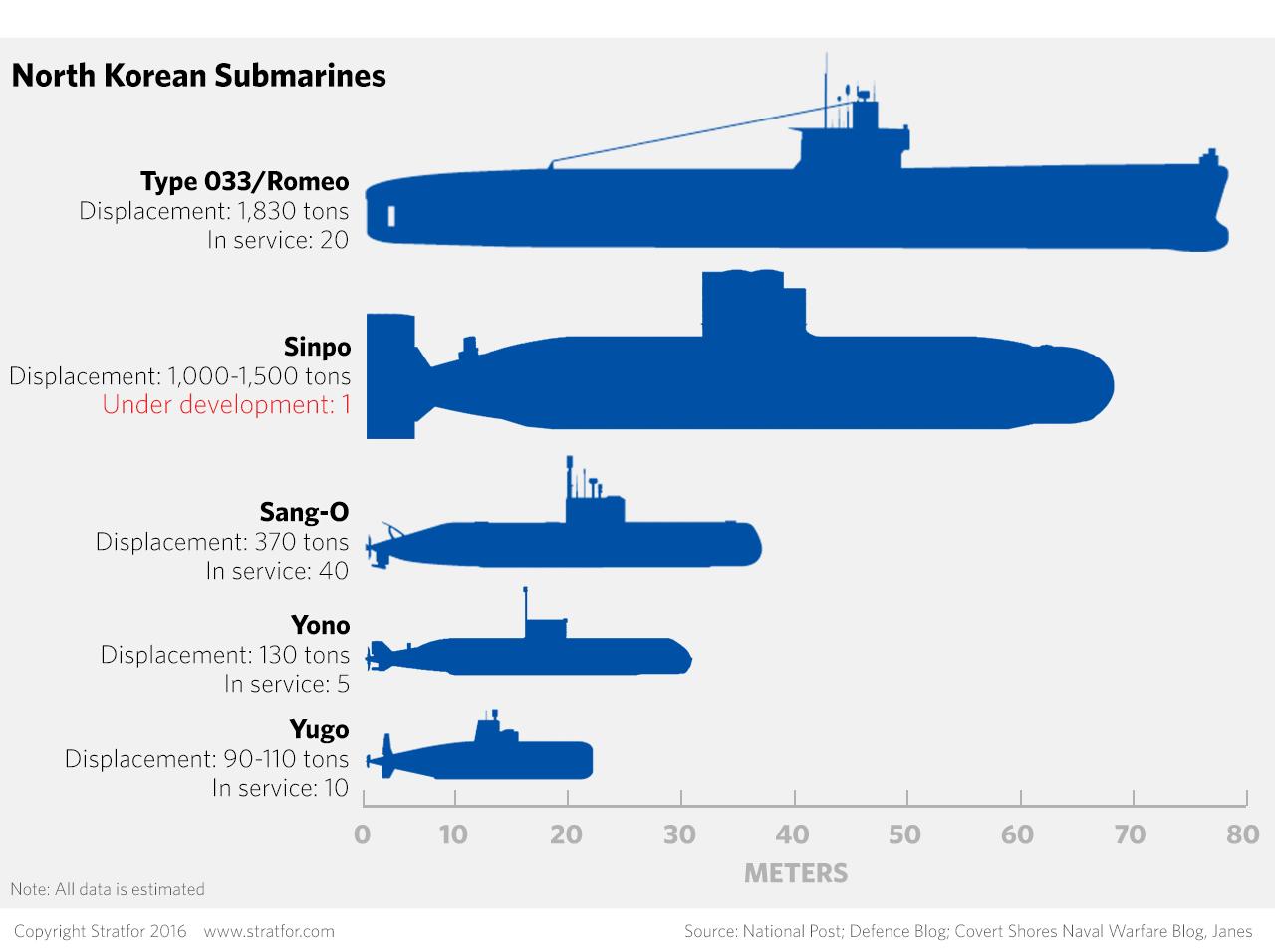 North Korea S Submarine Problem North Korea Korea Submarines