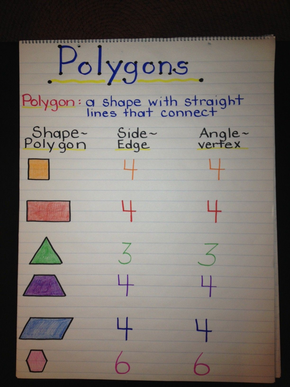 3rd Grade Go Math Chapter 12 Lesson 3 Polygons Vip