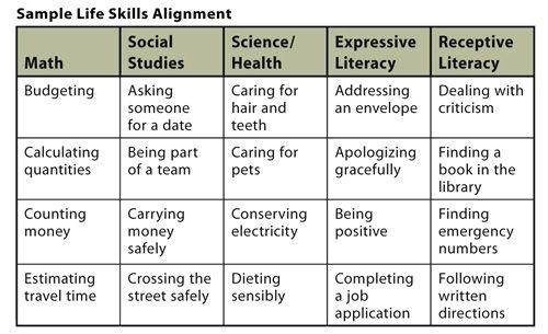 Life Skill Lessons Sample Life Skills Alignment – Life Skills Worksheets