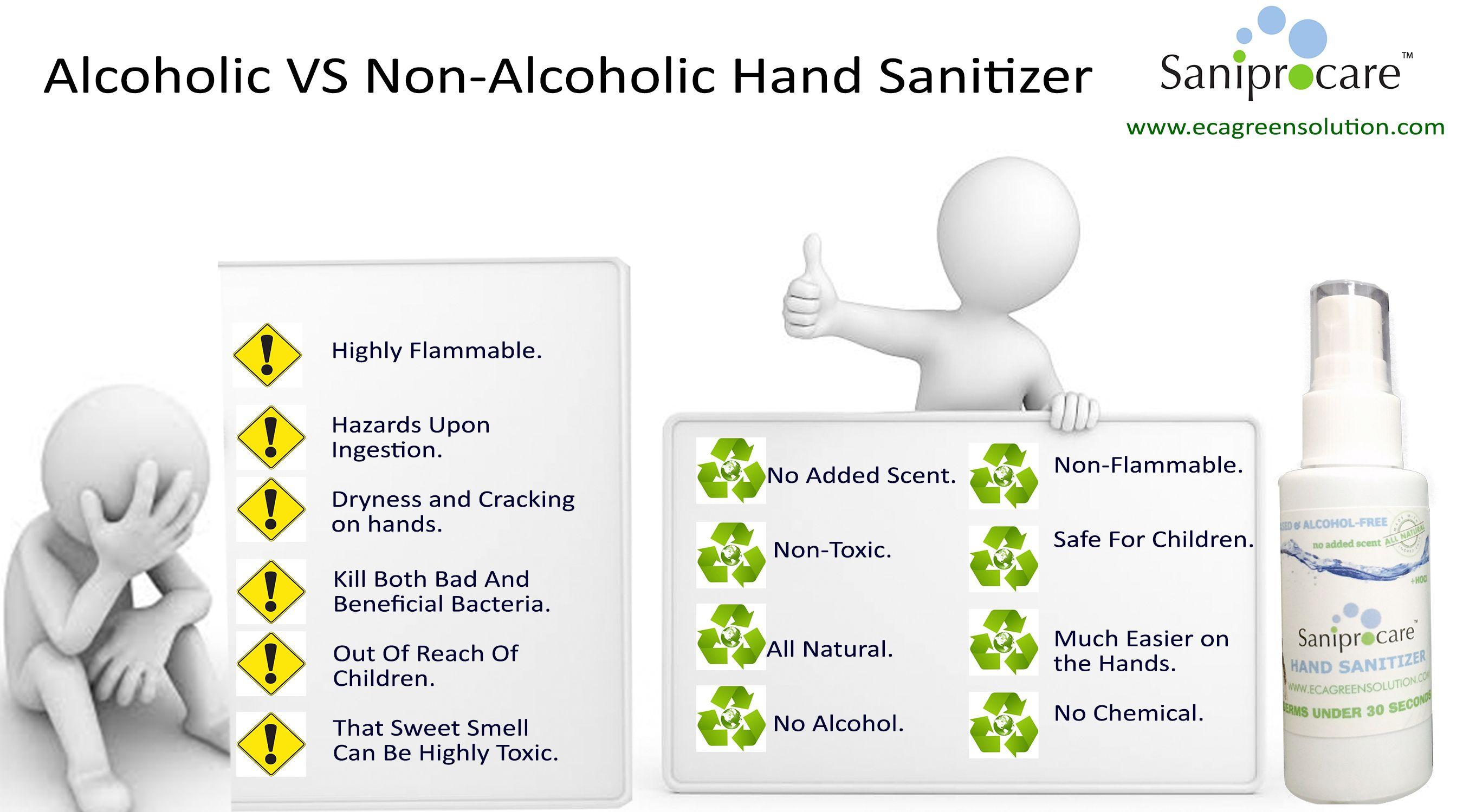 A Difference Between Alcoholic And Non Alcoholic Hand Sanitizers