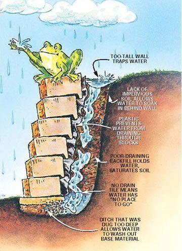 Retaining Wall Construction Mistakes Retaining Wall Construction Building A Retaining Wall Landscaping Retaining Walls