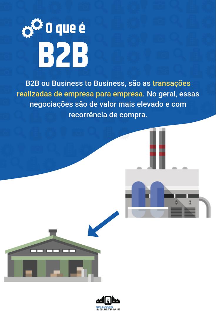 Marketing B2B: estratégias para vender para outras...