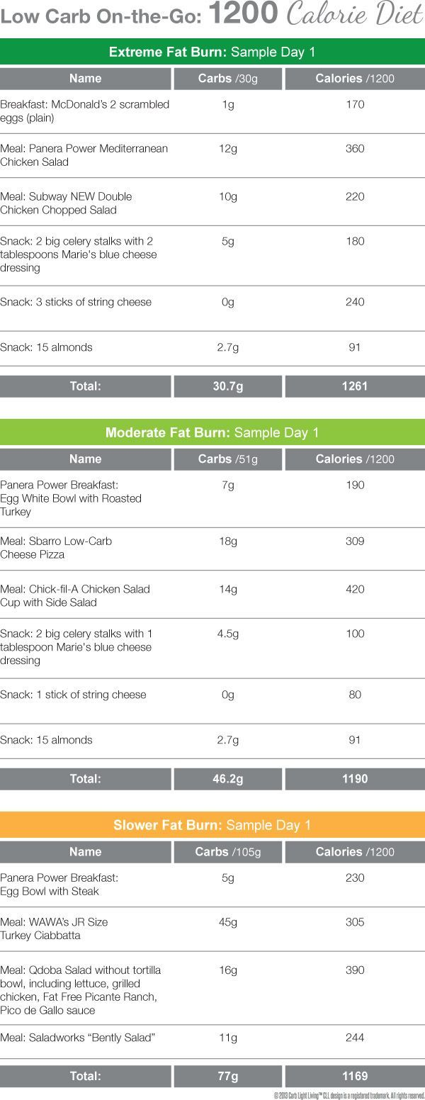 Pin On Low Carb Eating