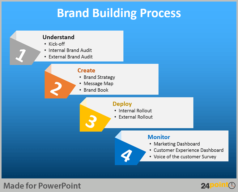 PowerPoint Diagrams for Brand Building Process   Innovation
