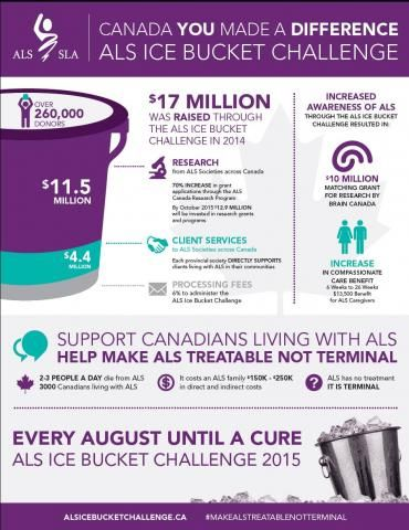 Where dollars went from the 2014 ALS Ice Bucket Challenge | ALS Canada.  Health Care viral  marketing campaign.