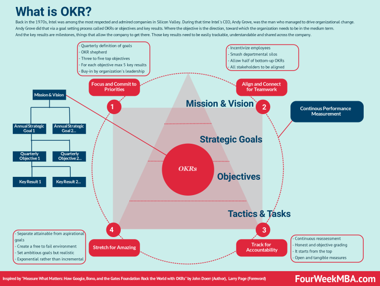 What Is OKR? The GoalSetting System To Scale Up Your