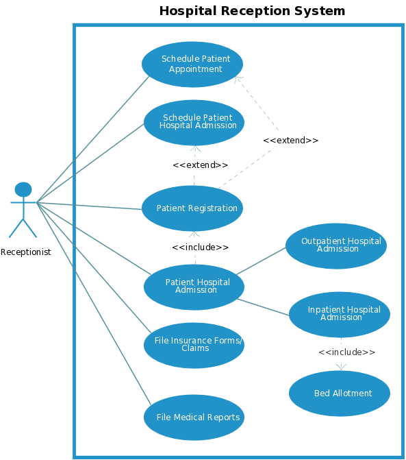 patient management system diagram horn relay wiring use case templates to instantly create diagrams online template for a hospital