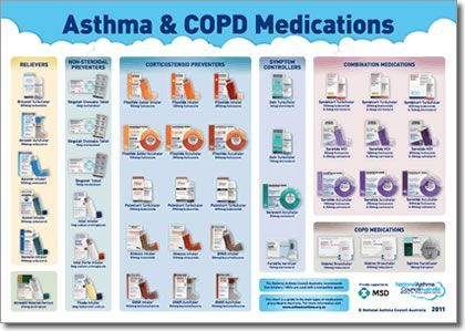 Asthma and copd drugs chart http www omegaxl com blog omega inhalers also canre datanet rh