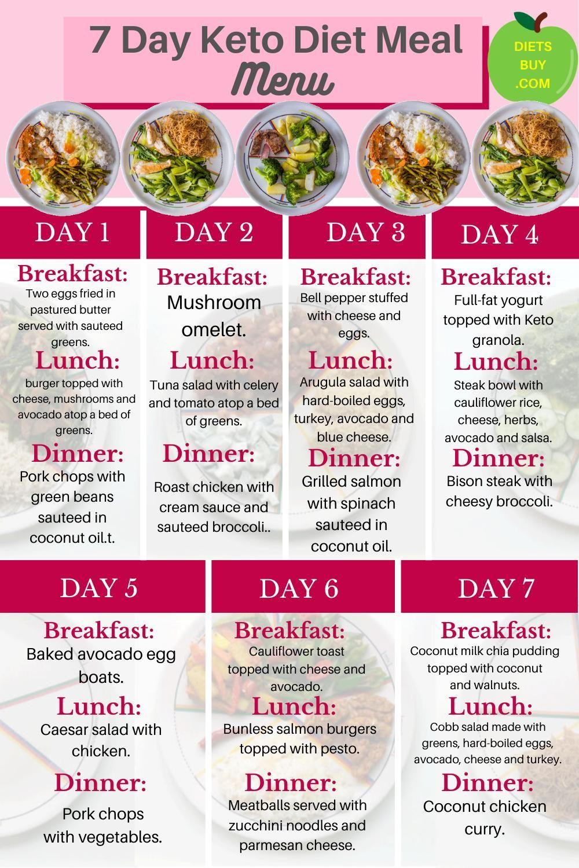 Keto Diet Menu: 7 Day Keto Meal Plan for Beginners