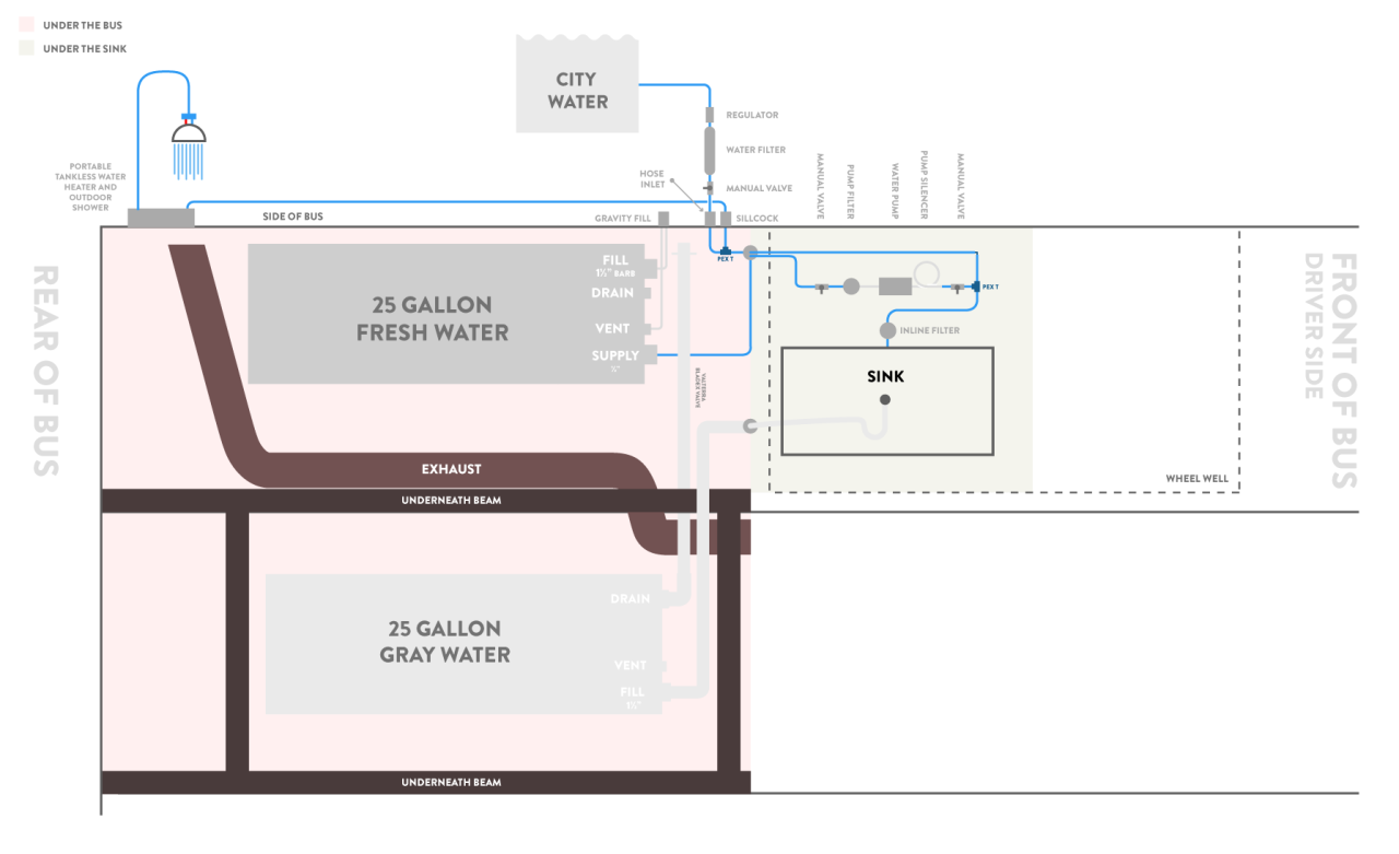 this is our schematic for plumbing through several iterations and feedback from  [ 1280 x 781 Pixel ]