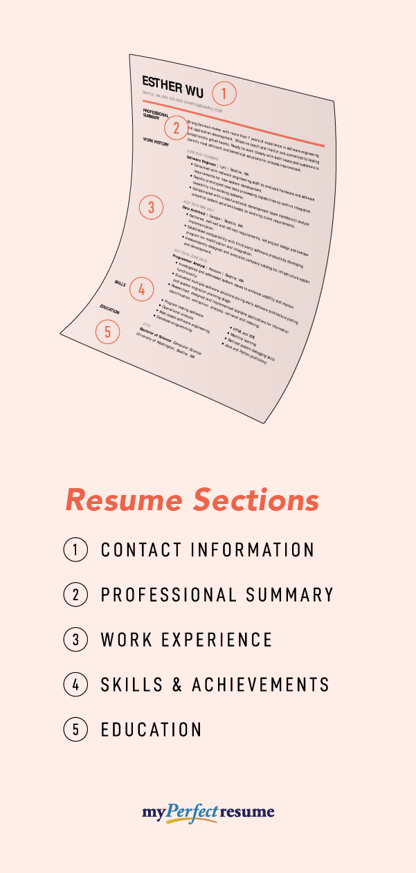 What a PerfectResume includes Perfect resume example