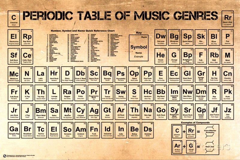 Periodic Table of Music Genres Periodic Tables   Periodic Charts - fresh periodic table of elements with everything labeled on it