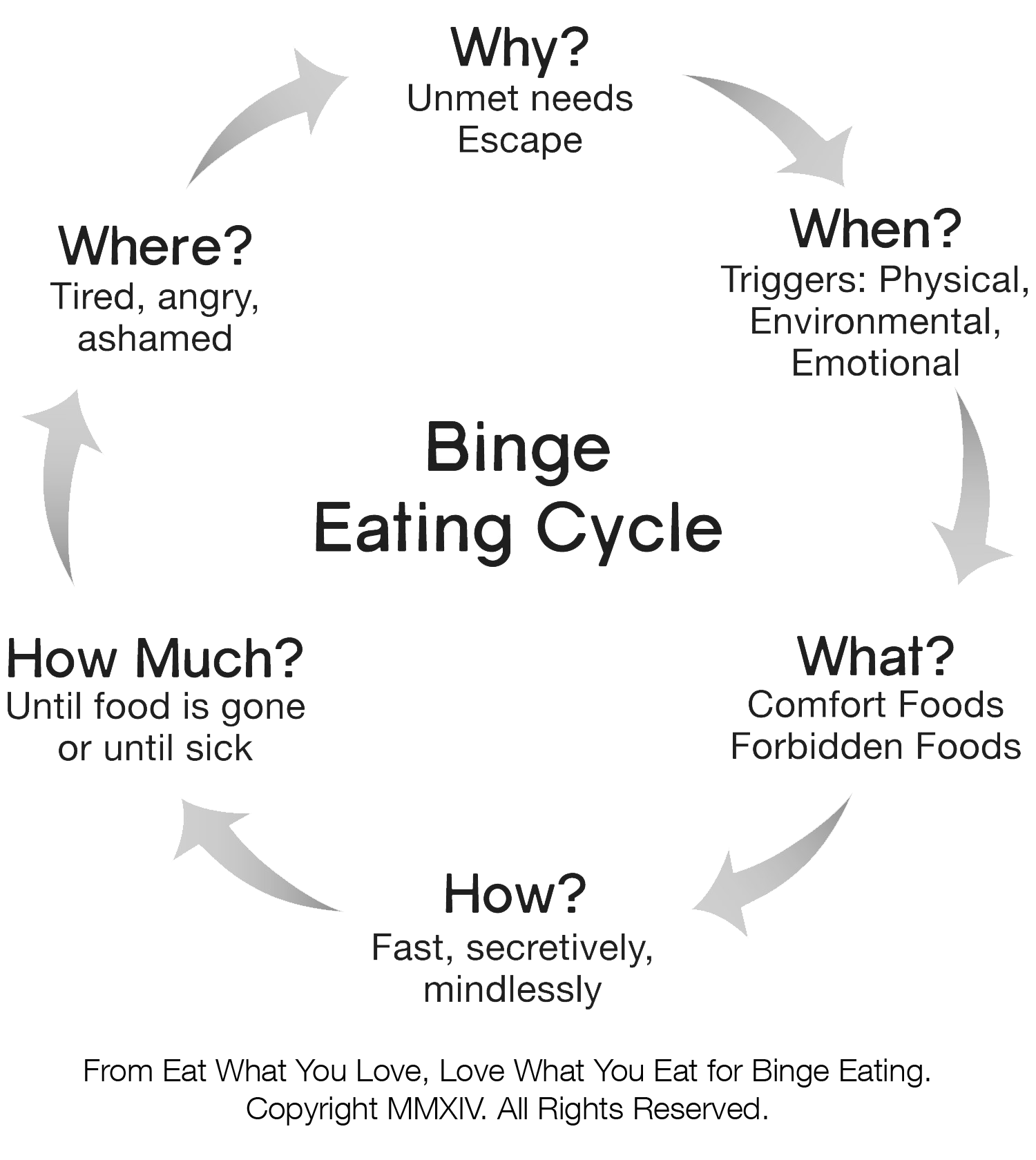 Image result for binge eating food cycle