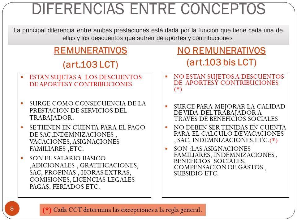 Conceptos Remunerativos Y No Remunerativos Temas Leer Concepto