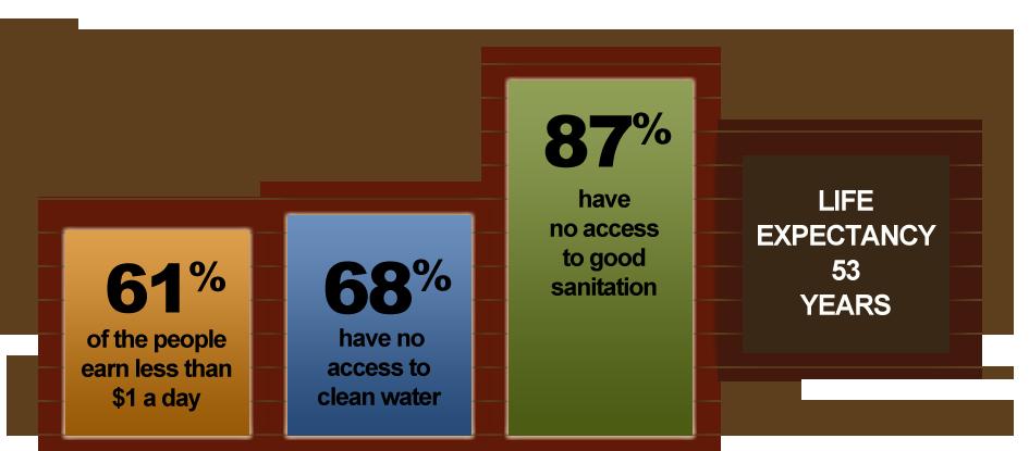 Niger statistics