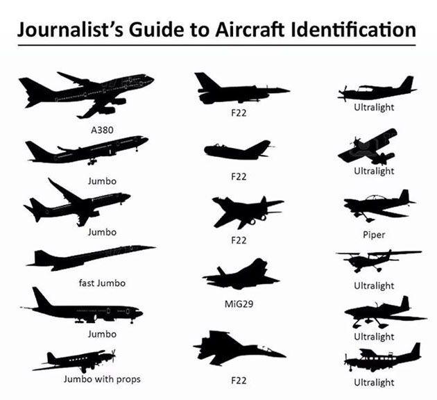 Aircraft Identification Aviation Humor Aviation Aircraft