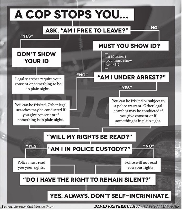 What to Say If Stopped By a Cop Patriot Rising Useful