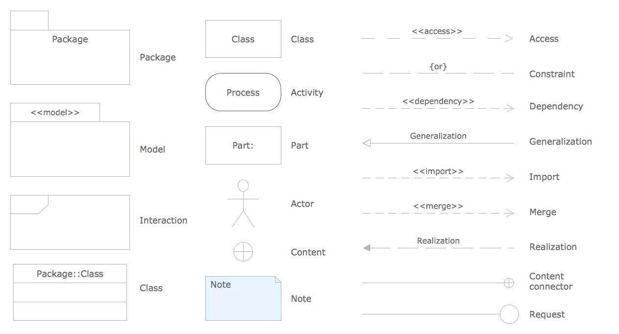 design elements - uml package